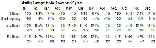 Monthly Seasonal John Wiley & Sons, Inc. Cl A (NYSE:JW/A)