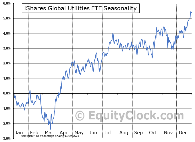 iShares Global Utilities ETF (NYSE:JXI) Seasonal Chart