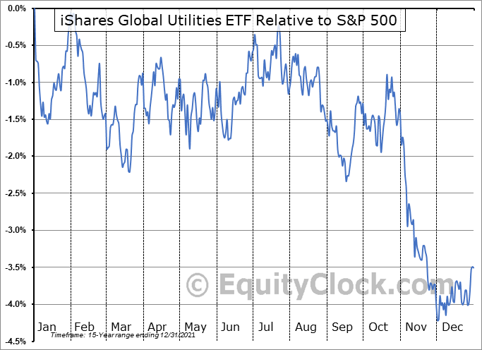 JXI Relative to the S&P 500