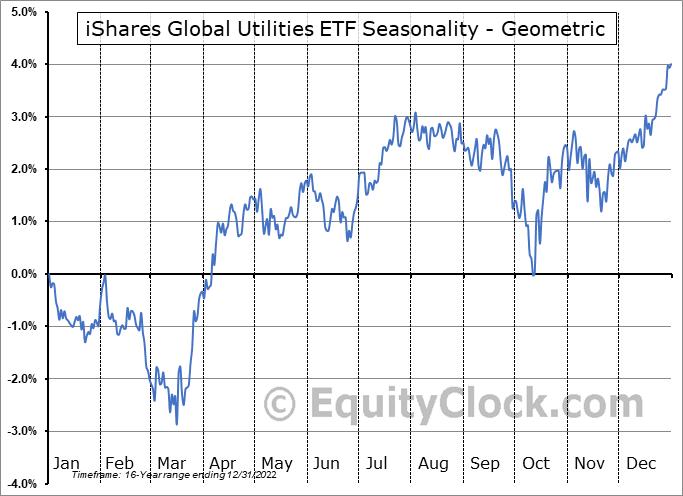 iShares Global Utilities ETF (NYSE:JXI) Seasonality