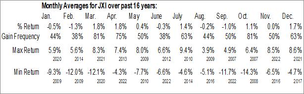 Monthly Seasonal iShares Global Utilities ETF (NYSE:JXI)