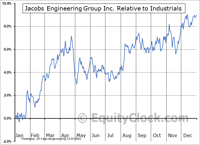 J Relative to the Sector