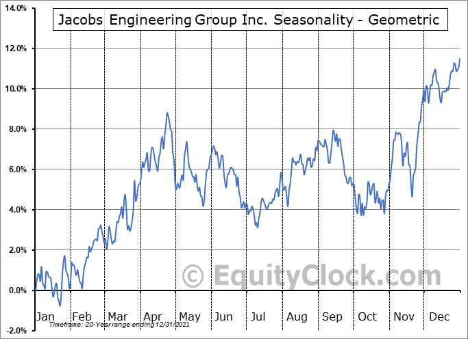 Jacobs Engineering Group Inc. (NYSE:J) Seasonality