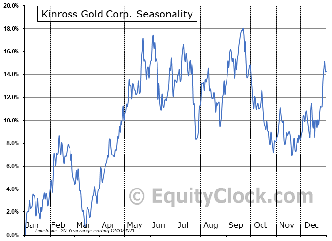 Kinross Gold Corp. (TSE:K.TO) Seasonal Chart