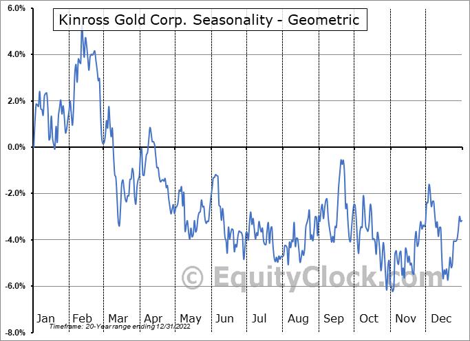 Kinross Gold Corp. (TSE:K.TO) Seasonality