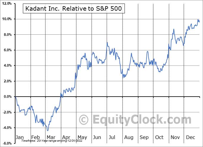 KAI Relative to the S&P 500
