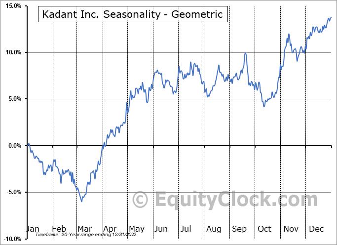 Kadant Inc. (NYSE:KAI) Seasonality