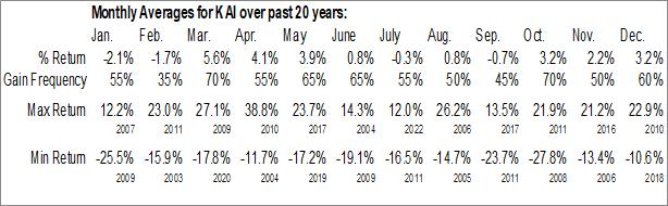 Monthly Seasonal Kadant Inc. (NYSE:KAI)
