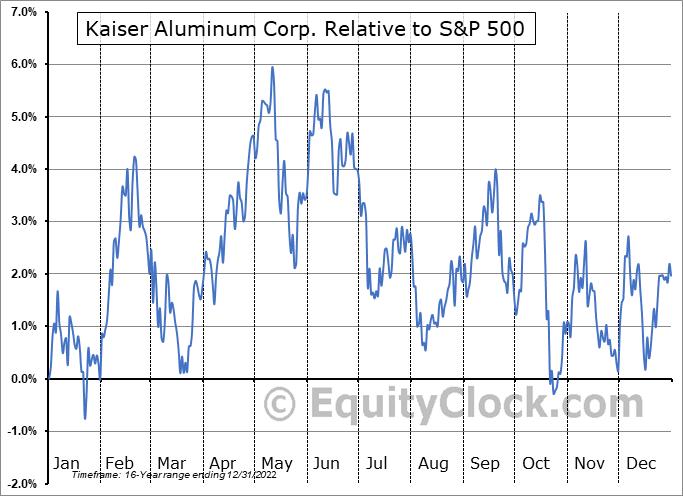 KALU Relative to the S&P 500