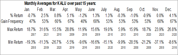Monthly Seasonal Kaiser Aluminum Corp. (NASD:KALU)