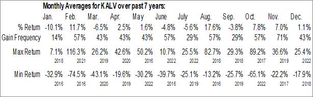 Monthly Seasonal KalVista Pharmaceuticals, Inc. (NASD:KALV)