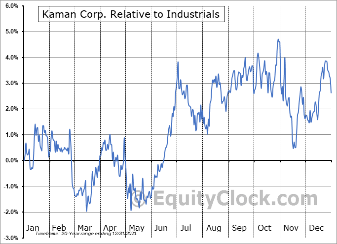 KAMN Relative to the Sector