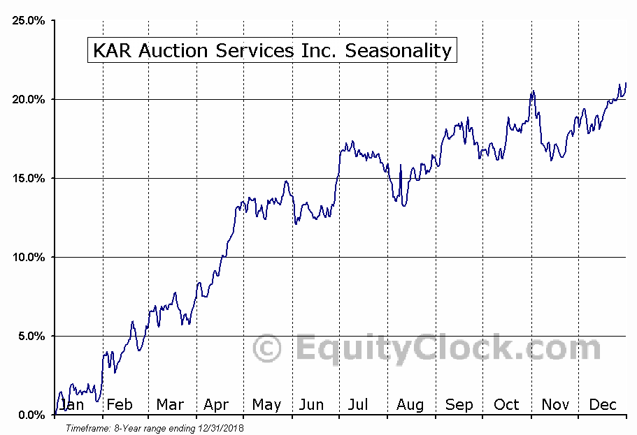 KAR Auction Services Inc. (NYSE:KAR) Seasonal Chart