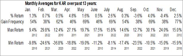 Monthly Seasonal KAR Auction Services Inc. (NYSE:KAR)