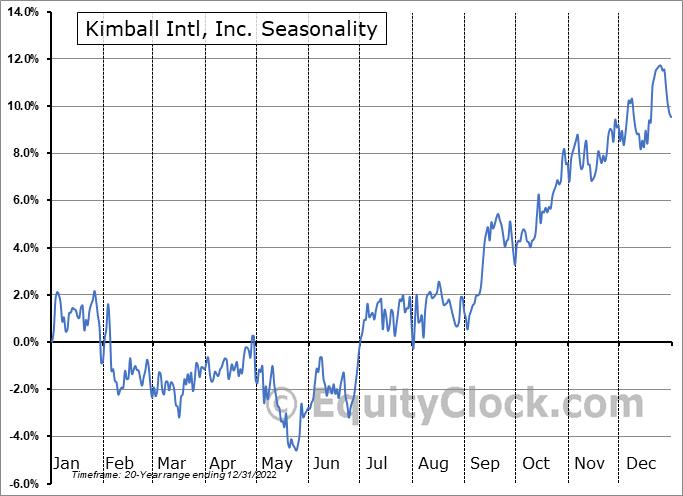 Kimball Intl, Inc. (NASD:KBAL) Seasonal Chart