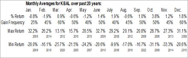 Monthly Seasonal Kimball Intl, Inc. (NASD:KBAL)