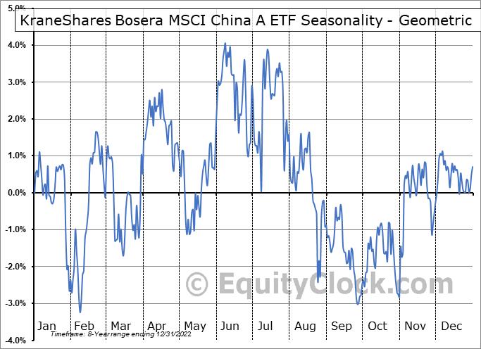 KraneShares Bosera MSCI China A ETF (AMEX:KBA) Seasonality