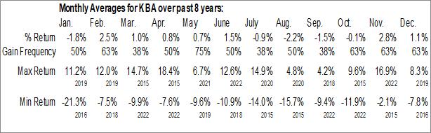Monthly Seasonal KraneShares Bosera MSCI China A ETF (AMEX:KBA)