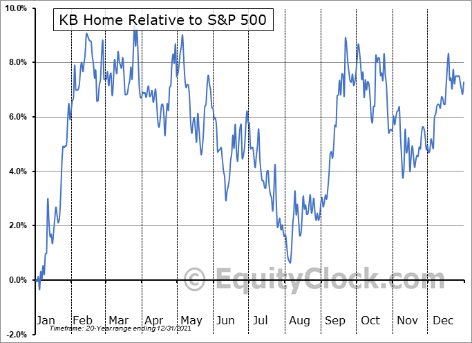 KBH Relative to the S&P 500