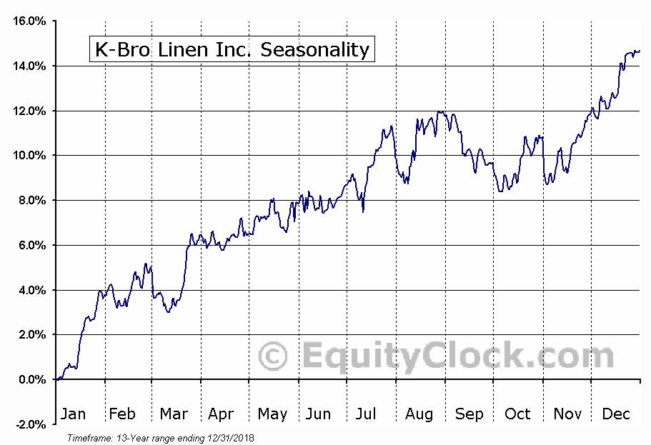 K-Bro Linen Inc. (TSE:KBL) Seasonal Chart