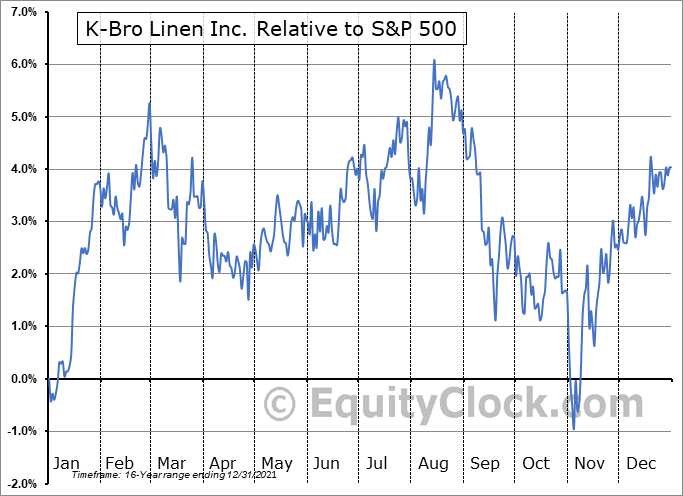 KBL.TO Relative to the S&P 500