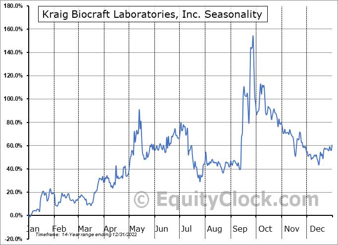 Kraig Biocraft Laboratories, Inc. (OTCMKT:KBLB) Seasonality