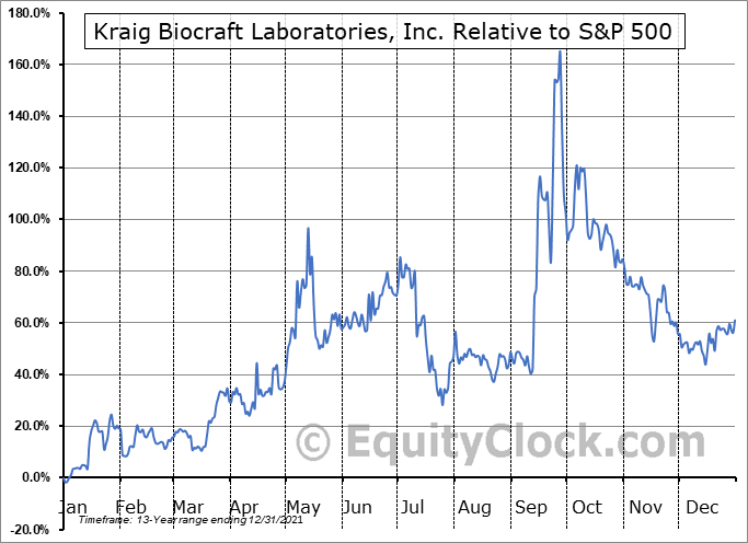 KBLB Relative to the S&P 500