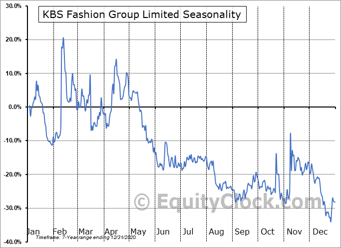 KBS Fashion Group Limited (NASD:KBSF) Seasonality