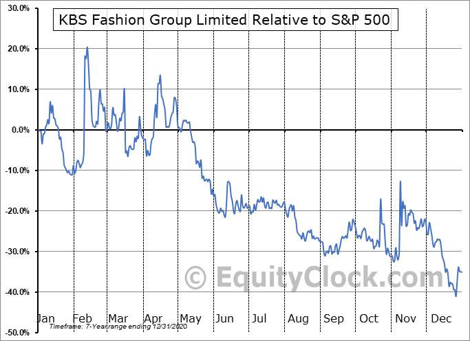 KBSF Relative to the S&P 500