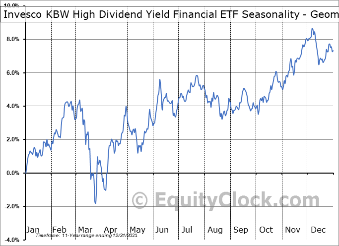 Invesco KBW High Dividend Yield Financial ETF (NASD:KBWD) Seasonality