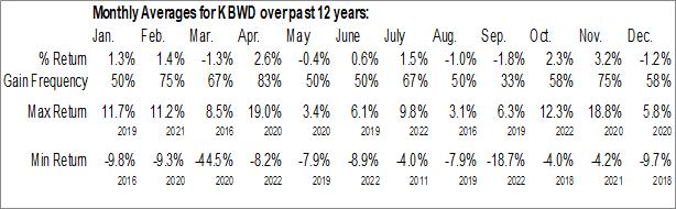 Monthly Seasonal Invesco KBW High Dividend Yield Financial ETF (NASD:KBWD)