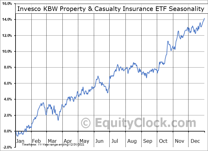 Invesco KBW Property & Casualty Insurance ETF (NASD:KBWP) Seasonal Chart