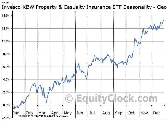 Invesco KBW Property & Casualty Insurance ETF (NASD:KBWP) Seasonality