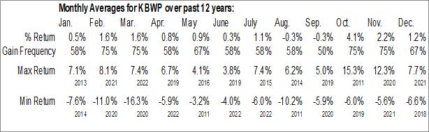 Monthly Seasonal Invesco KBW Property & Casualty Insurance ETF (NASD:KBWP)