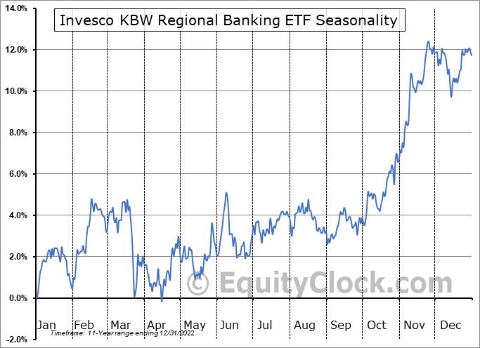 Invesco KBW Regional Banking ETF (NASD:KBWR) Seasonal Chart