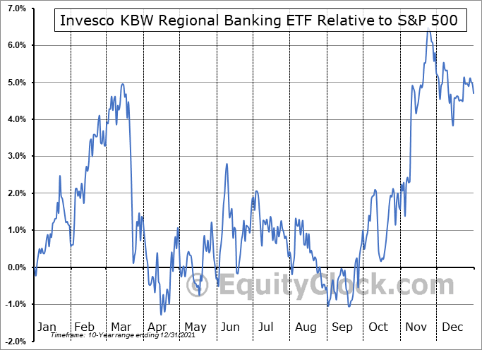 KBWR Relative to the S&P 500