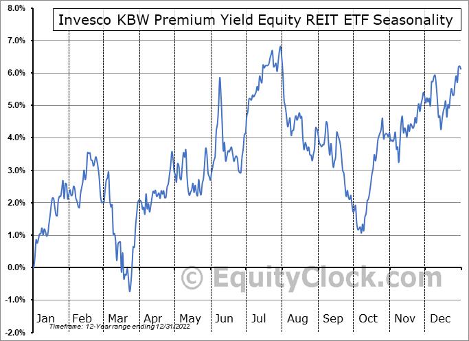 Invesco KBW Premium Yield Equity REIT ETF (NASD:KBWY) Seasonal Chart