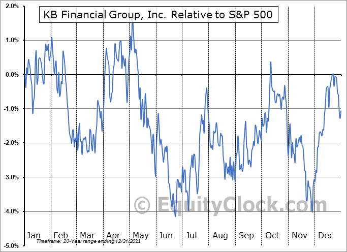 KB Relative to the S&P 500