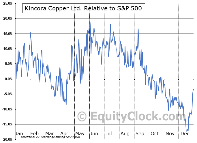 KCC.V Relative to the S&P 500
