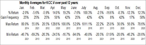Monthly Seasonal Kincora Copper Ltd. (TSXV:KCC.V)