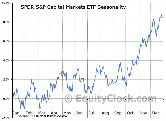SPDR S&P Capital Markets ETF (NYSE:KCE) Seasonal Chart