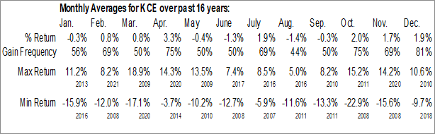 Monthly Seasonal SPDR S&P Capital Markets ETF (NYSE:KCE)
