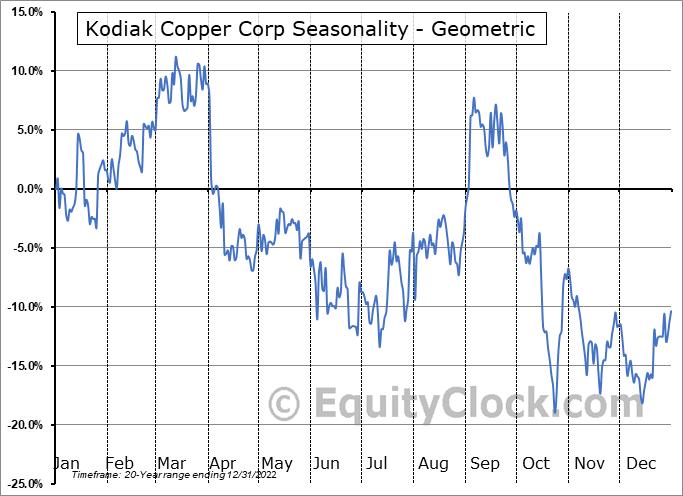 Kodiak Copper Corp (TSXV:KDK.V) Seasonality