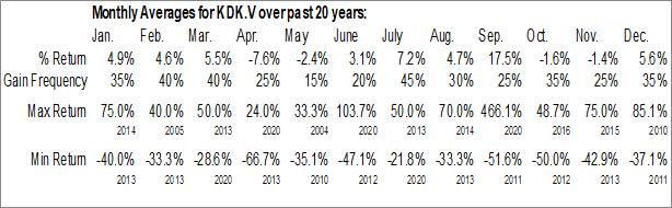 Monthly Seasonal Kodiak Copper Corp (TSXV:KDK.V)