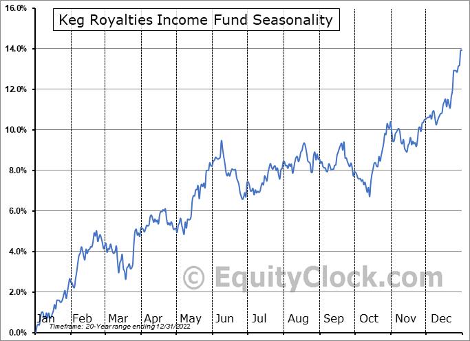 Keg Royalties Income Fund (TSE:KEG/UN.TO) Seasonal Chart