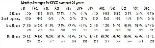 Monthly Seasonal Key Energy Services, Inc. (OTCMKT:KEGX)