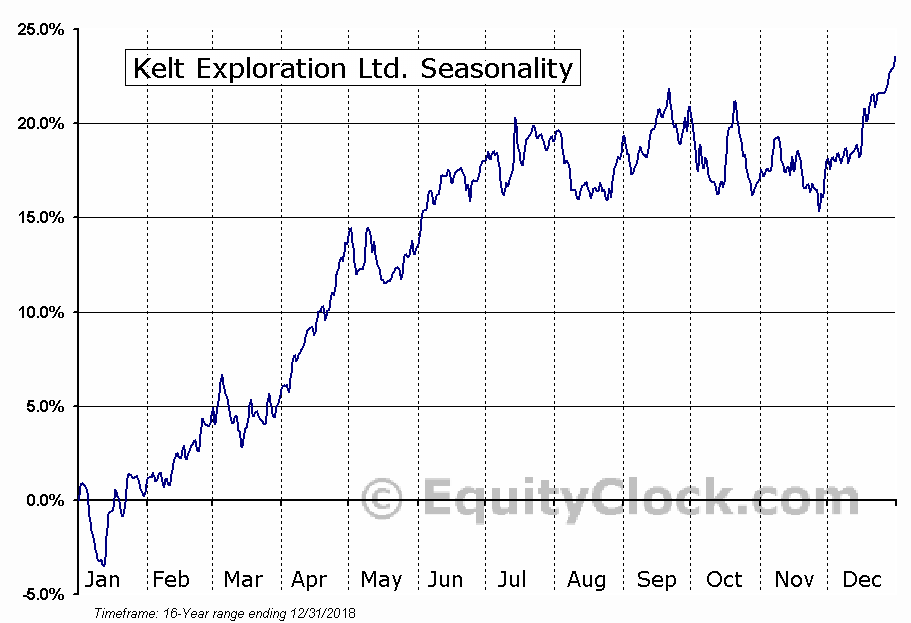 Kelt Exploration Ltd. (TSE:KEL.TO) Seasonal Chart