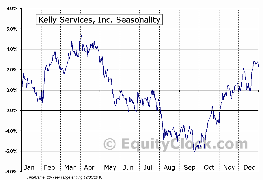 Kelly Services, Inc. (NASD:KELYA) Seasonal Chart