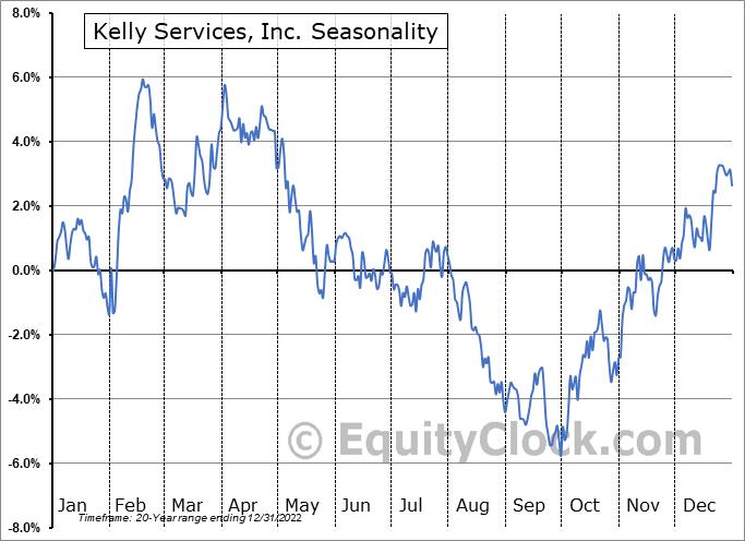 Kelly Services, Inc. (NASD:KELYA) Seasonal Chart