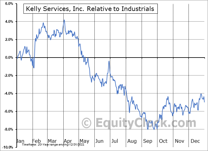 KELYA Relative to the Sector
